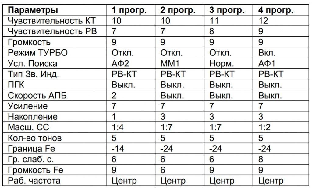 Настройки поисковых программ металлоискателя Ака Сигнум 7272 М